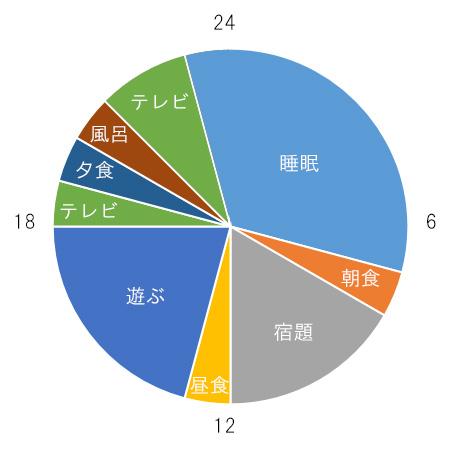 夏休みのスケジュール表